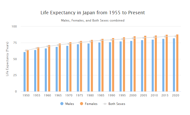 Evolution de l'espérance de vie au Japon
