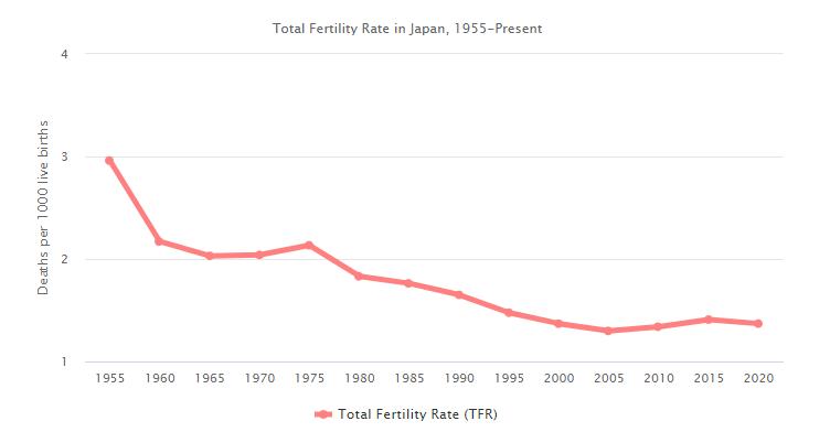 Évolution du taux de fécondité au Japon
